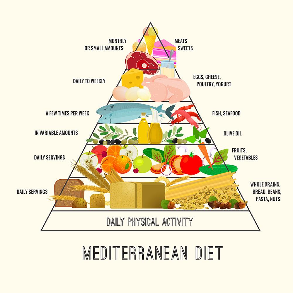 food pyramid for Mediterranean diet